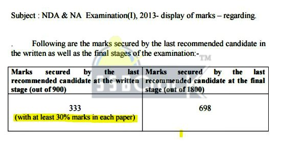 nda exam sectional cut off marks 2015