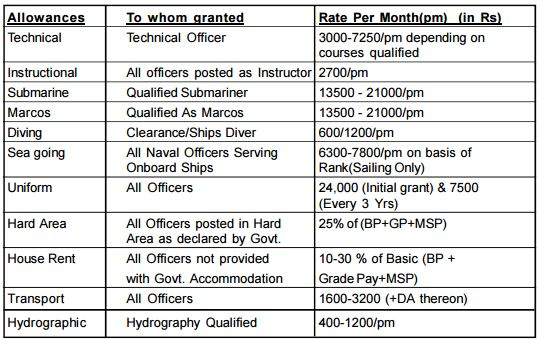 officer salary in indian army