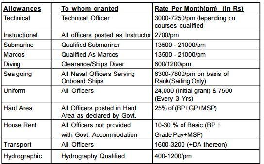 indian navy allowance