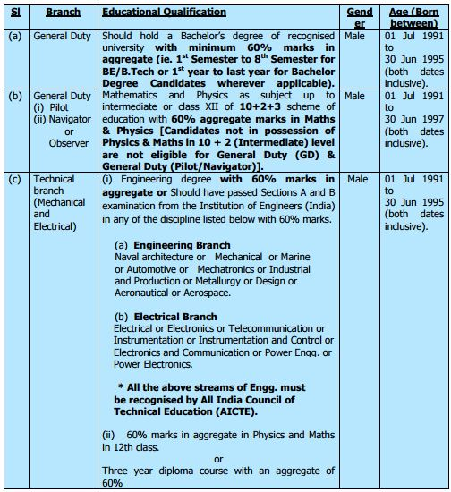 Branch and Eligibility- Indian Coast Guard Recruitment 2015