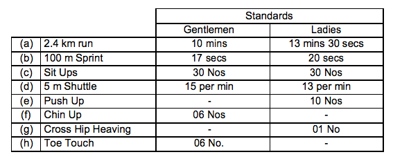 Minimum Physical Standards Expected Of A Cadet At IMA and OTA