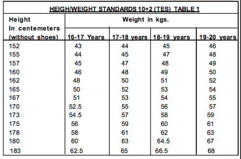 Height And Weight Required For Indian Army Technical Entry Scheme