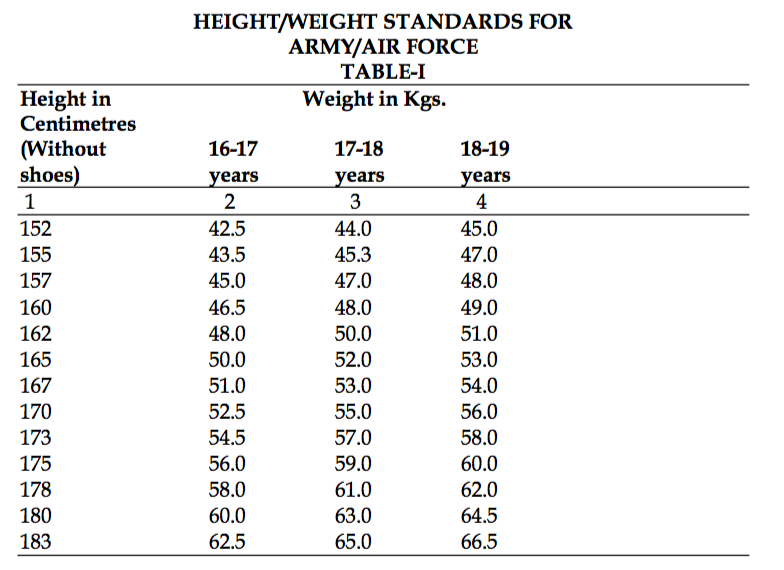 Air Force Weight Chart Pleasant Usmc Height Weight Chart Of Air